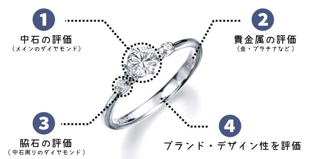 ダイヤモンドジュエリー査定ポイント